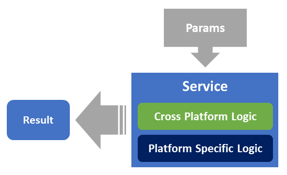 Diagrama: Cross Platform Design Pattern