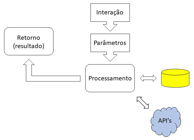 Diagrama simplificado de um software